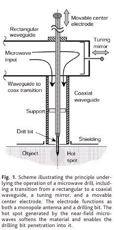 microwave drill waveguide diagram